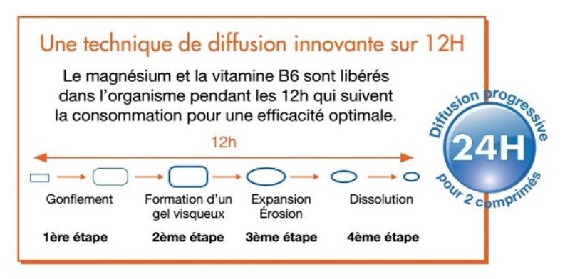 Diffusion magnesium